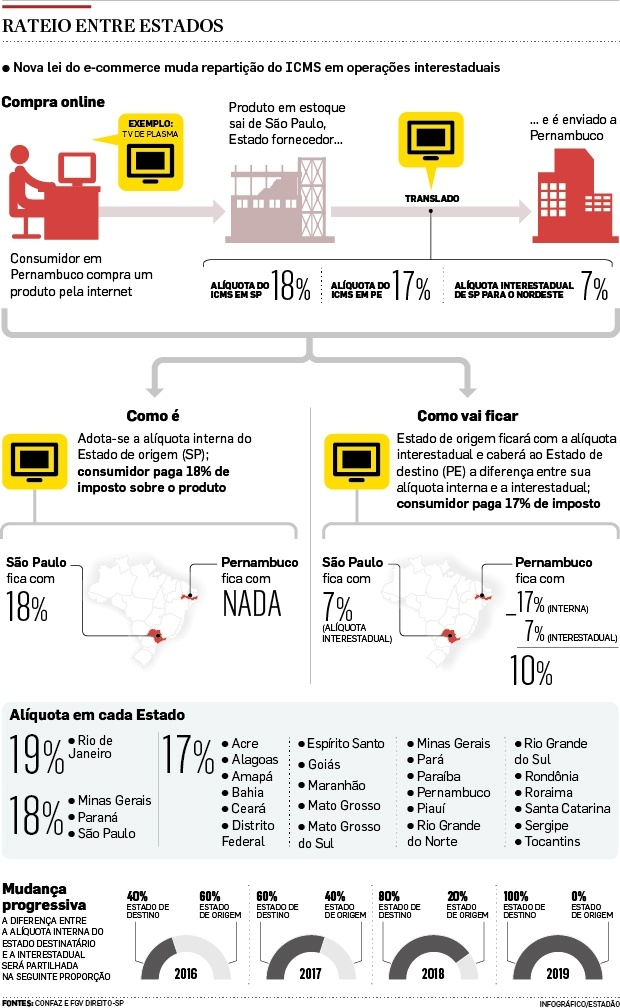 infográfico ICMS partilha GNRE - lei do E-commerce