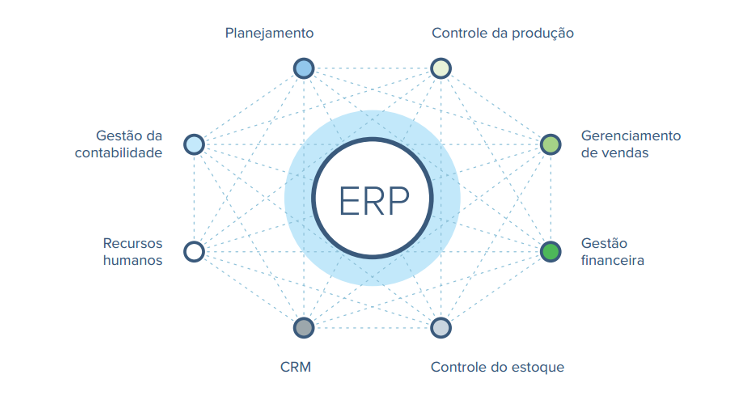 sistema-integrado-erp-grafico-2